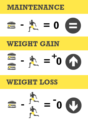 Weight: Maintain, Gain, Lose